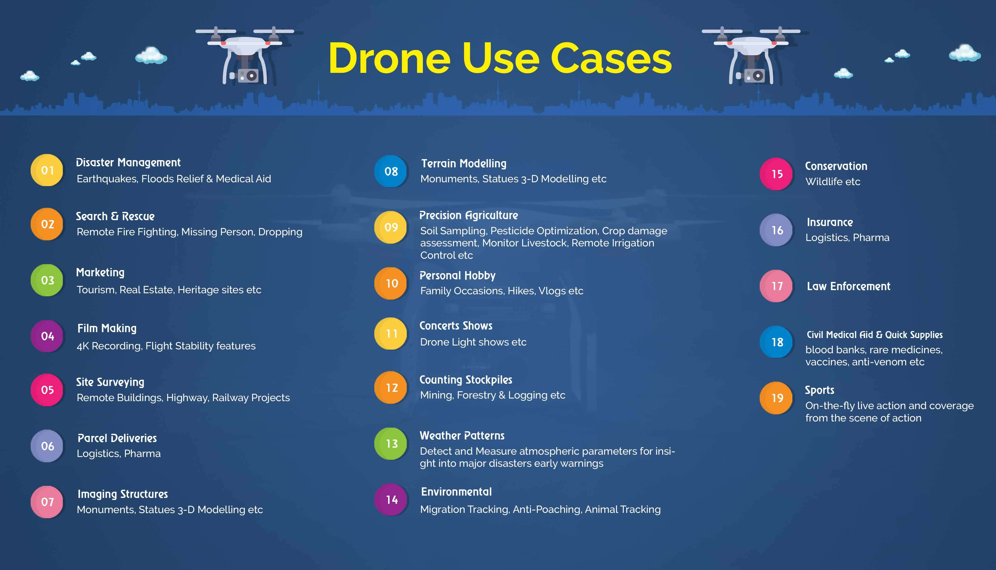 Drone Uses
